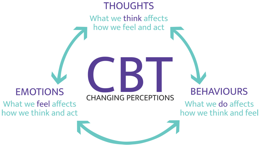 CBT Diagram Small